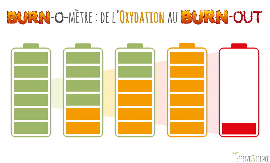 BurnOmetre, de l'oxydation au burnOut