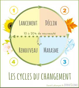 Les cycles du changement, par David Lefrançois et EfferveScience