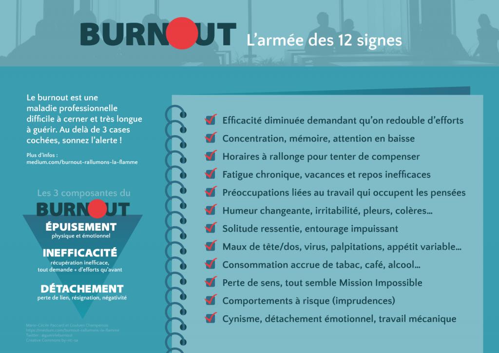 Burn-out, l'armée des 12 signes, par Guérir le Burnout