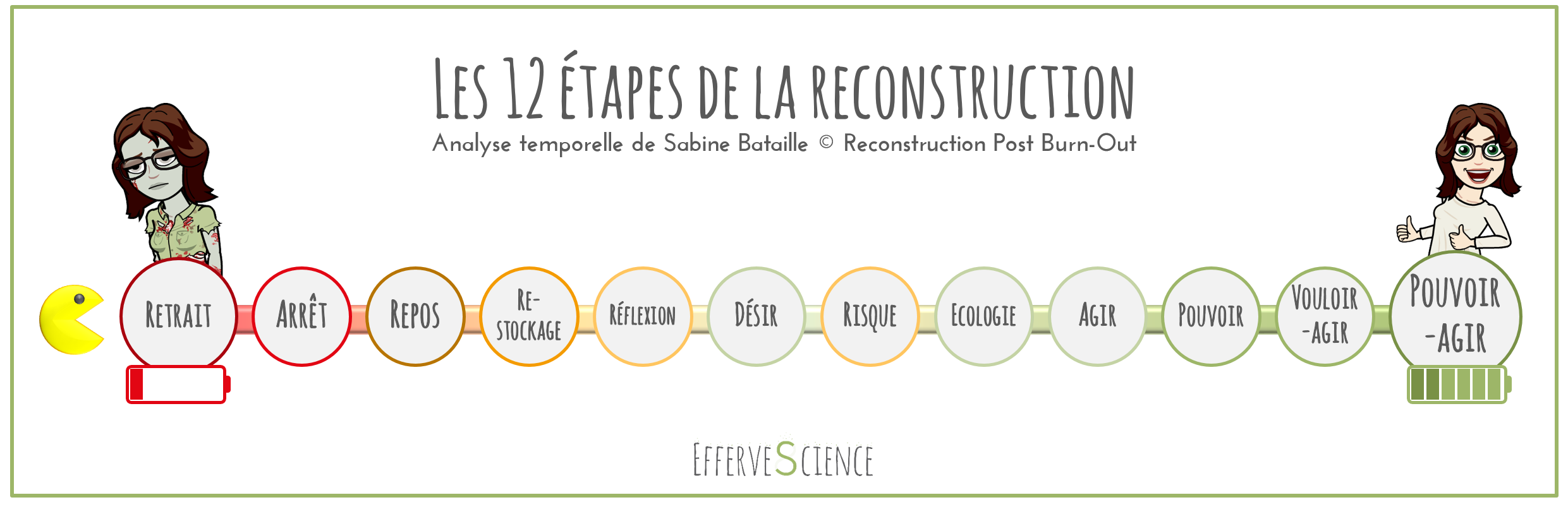 Les 12 étapes temporelles de la reconstruction post burn-out par Sabine Bataille