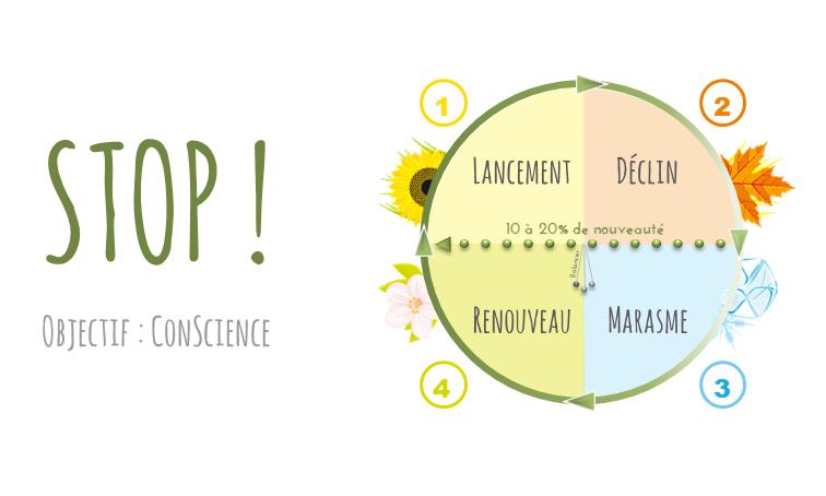 STOP ! Objectif ConScience