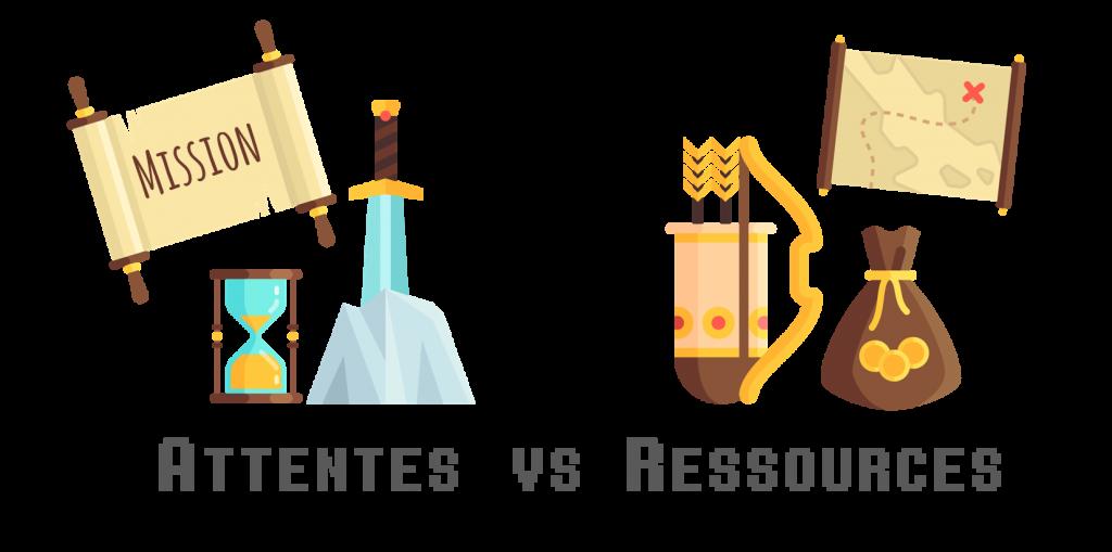 Attentes VS ressources