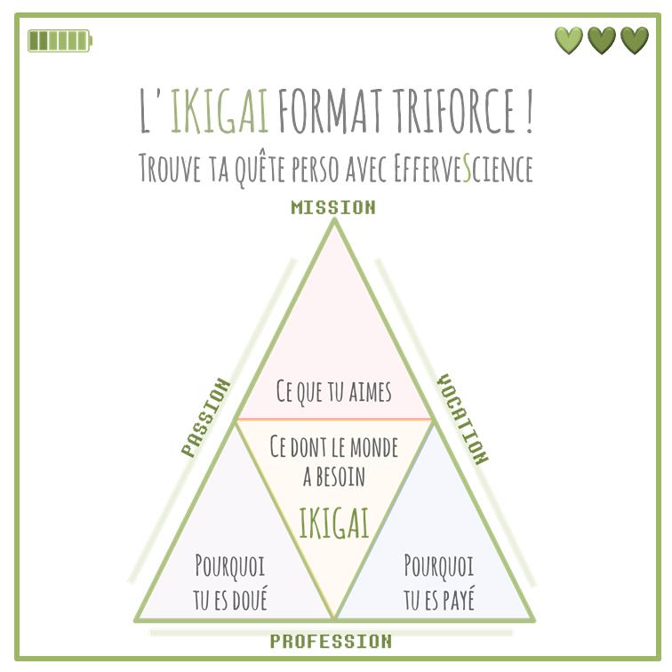 Le nouvel Ikigai format triforce : quel est ton pourquoi