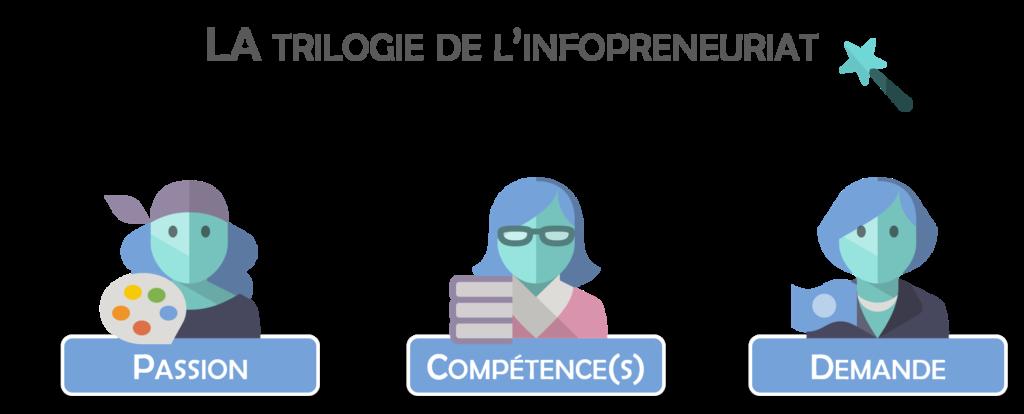La trilogie de l'infopreneuriat : les 3 ingrédients secrets