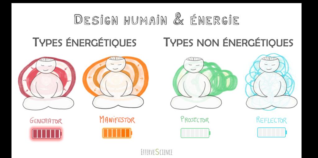 Design humain et types énergétiques