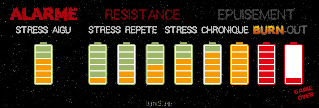 Les phases du stress au burn-out version Star Wars