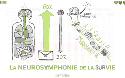 La neurosymphonie de la SURvie